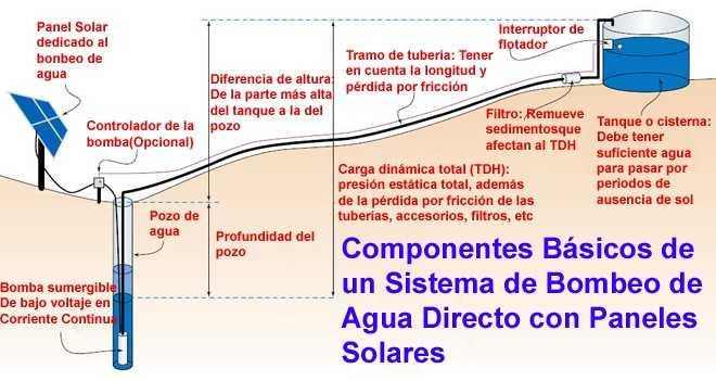 Bombeo De Agua Directo Con Paneles Solares 2 Tipos De
