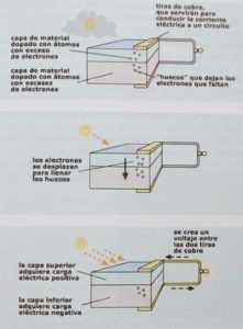 Funcionamiento de Celdas Solares Fotovoltaicas