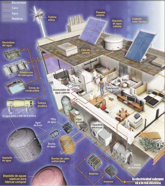 casas autosuficientes,casa ecologica autosuficiente,casa autonoma,casa ecologica maqueta