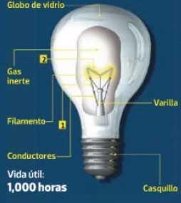 tipos de focos,diferentes focos en fotovoltaica