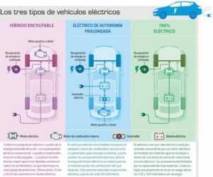 tipos vehículos eléctricos