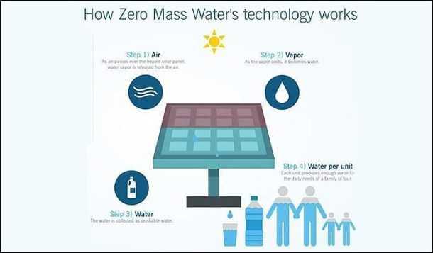 Hidro panel solar